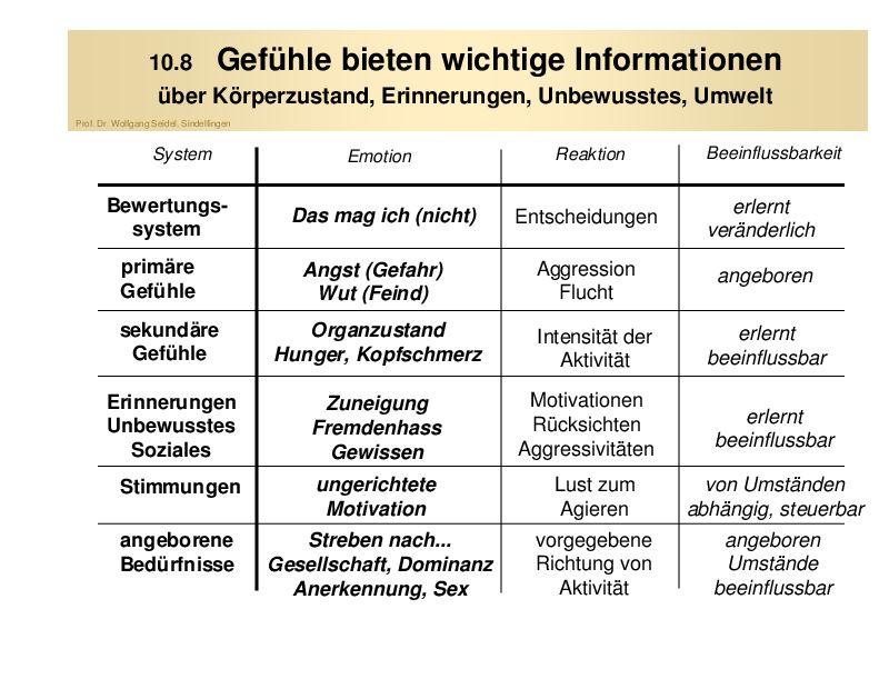 Abb 5 unbewusste informationen zu körperzustand und erfahrungen